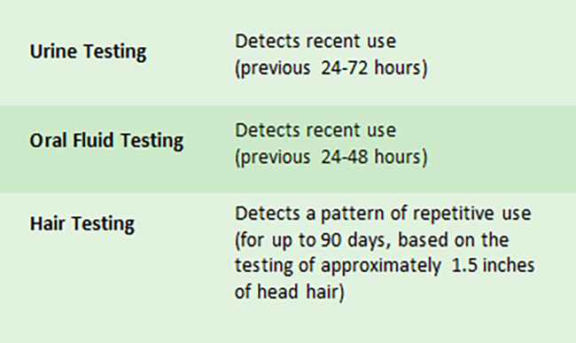 Detection Windows by Drug Test chart