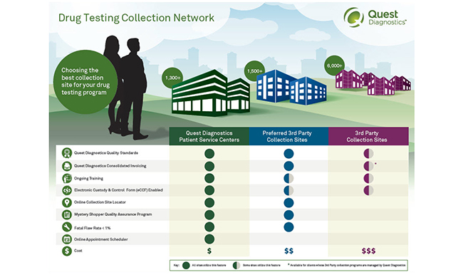 Ask The Experts Drug Test Collection Site Options Quest