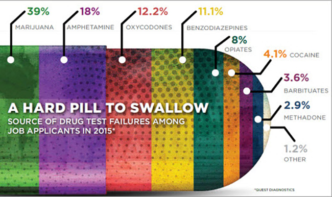 drug test failures by job applicants