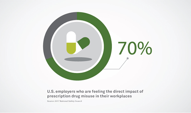 employers feel the impact of prescription drug misuse
