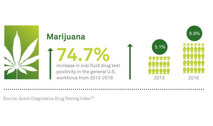 America S Favorite Illicit Drug Marijuana Quest Diagnostics