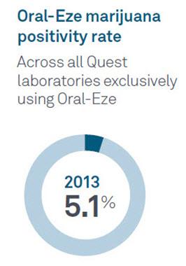 marijuana positivity rate for Oral-Eze