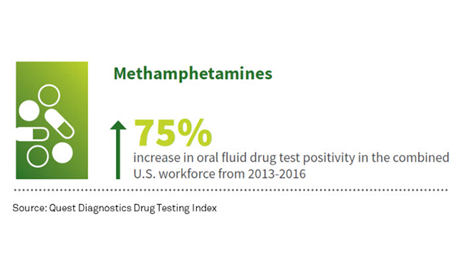 Methamphetamine positivity