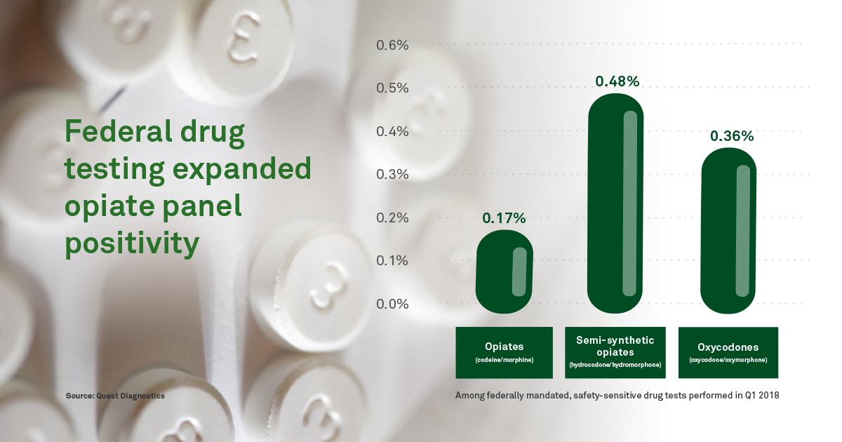 Federal drug testing expanded opiate panel impacting