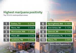 top 10 cities for marijuana positivity