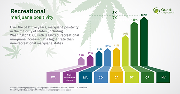 marijuana positivity