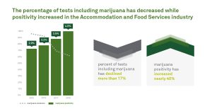 marijuana testing positivity - accommodation and food