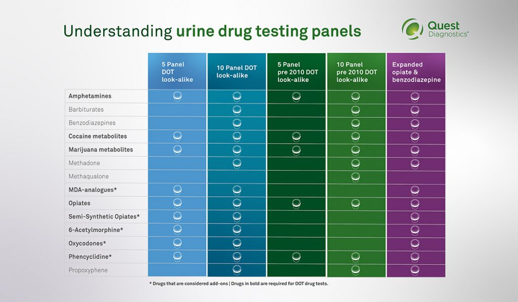 What Are The Different Panel Drug Tests
