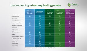 common urine drug test panels