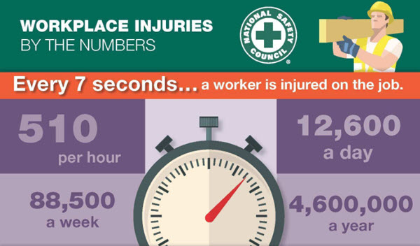 NSC workplace Injuries